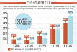 negative-tilt-social-media-300x203